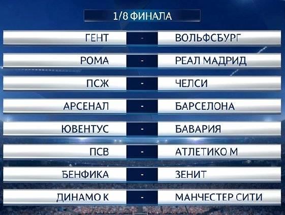 прогнозы на плей-офф Лиги Чемпионов