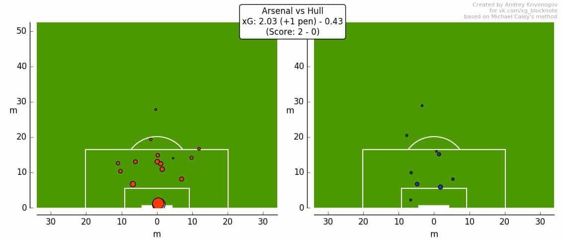 xG-карта Арсенал - Халл от Андрея Кривоногова