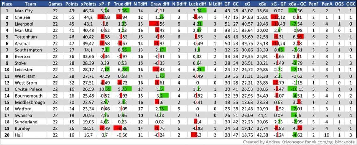 Таблица xP