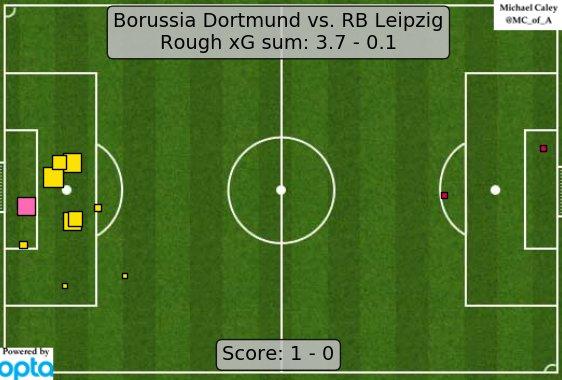 xG-карта матча Боруссия Дортмунд - РБ Лейпциг