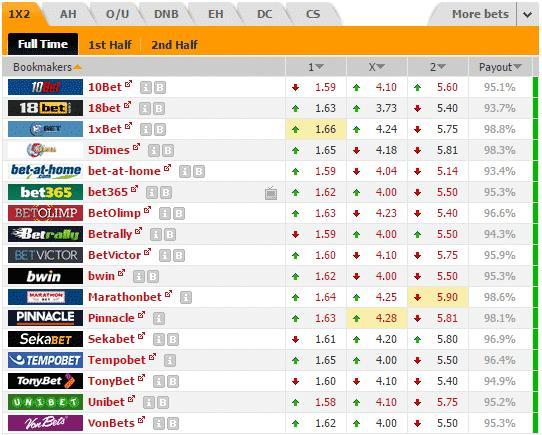Сравнение коэффициентов для статистики футбольных матчей