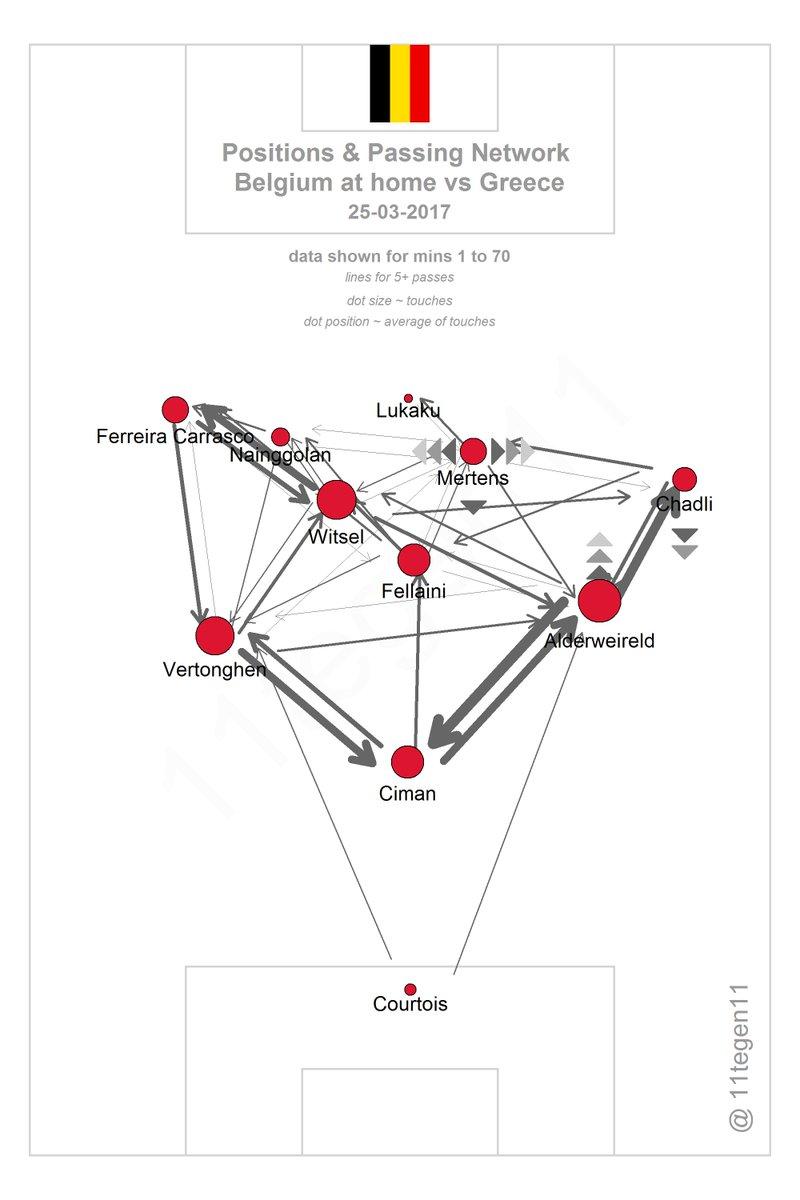 Карта передач сборной Бельгии в матче с греками