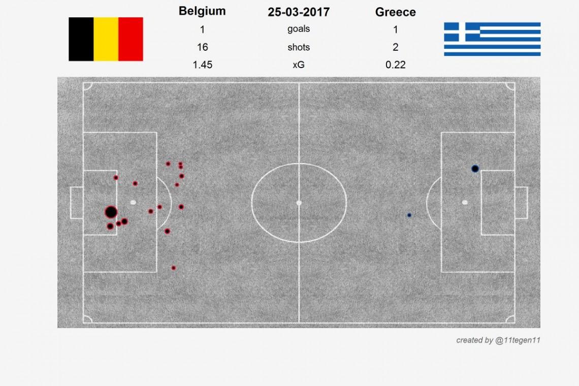 xG-карта матча Бельгия - Греция