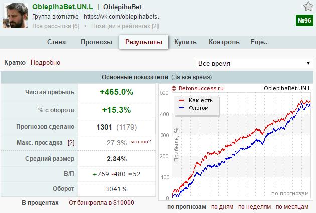 График с биржи продажи прогнозов
