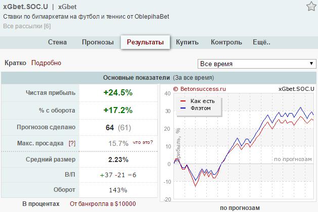 График на бирже прогнозов по Pinnacle