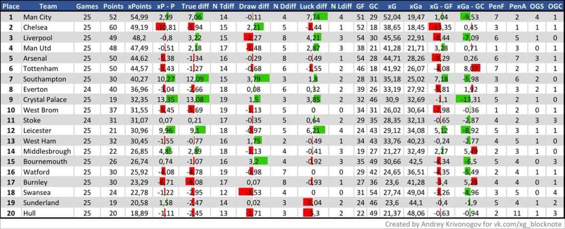 xP-таблица АПЛ после 25 туров