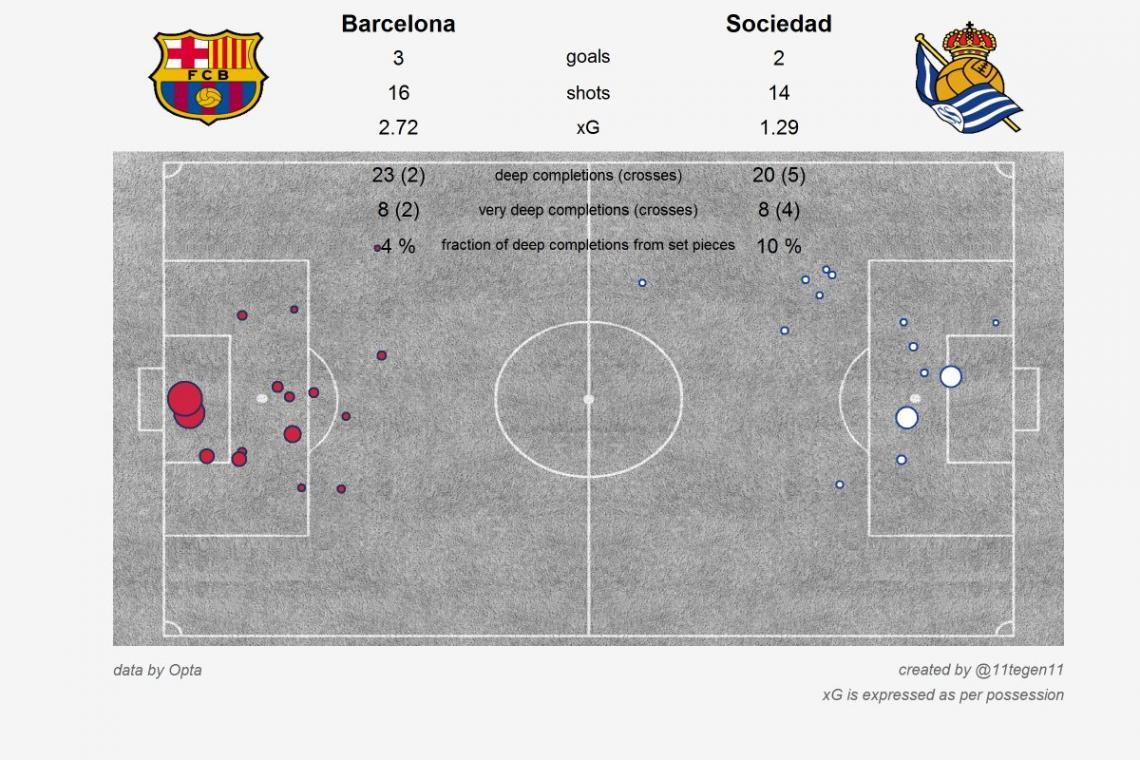 xG-карта матча Барселона - Реал Сосьедад