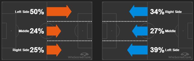 Карта направлений атак матча «Малага» — «Барселона»