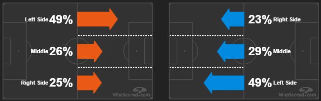 Карта направлений атак матча ПСЖ - Барселона