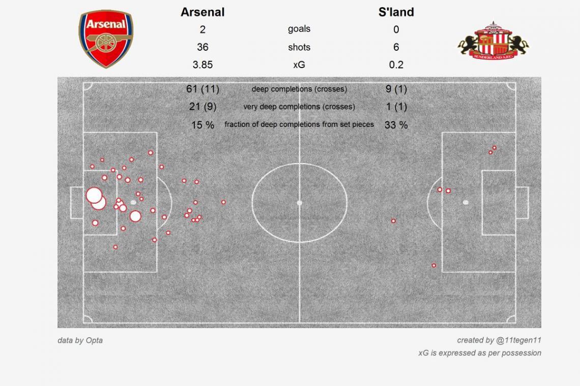 xG-карта матча Арсенал - Сандерленд