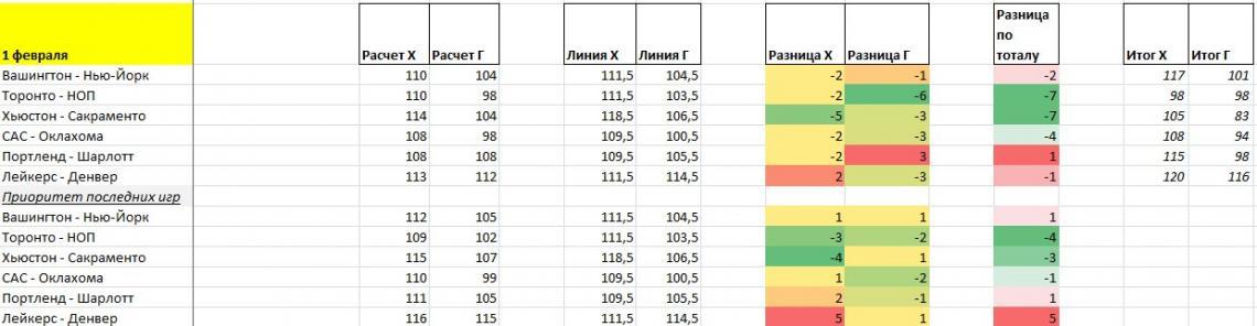 Модель Serenity Bets под НБА