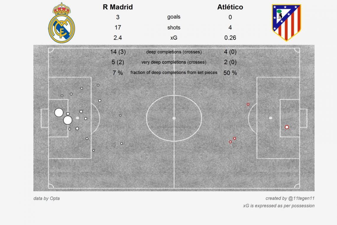 xG-карта матча Реал - Атлетико