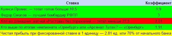 Итоги долгосрочных ставок на весну РФПЛ