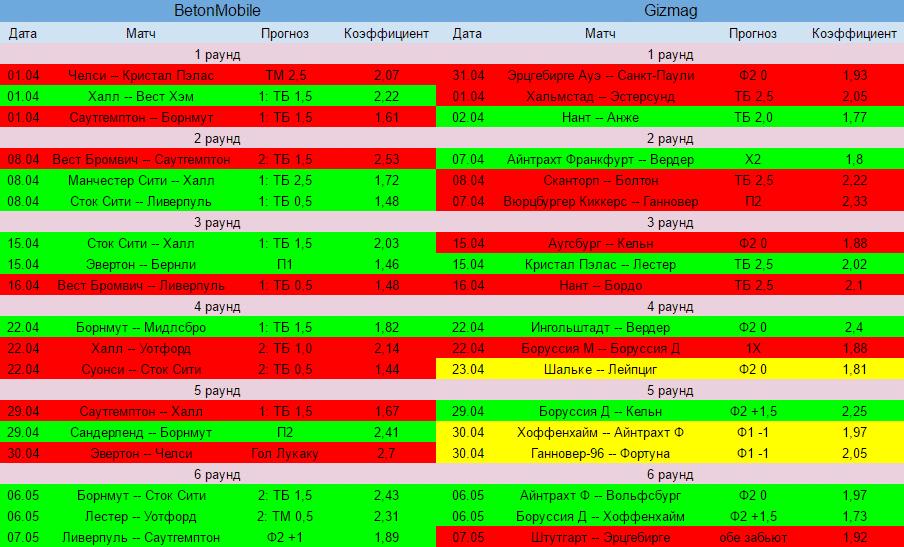 Результаты Версуса после 6 раундов