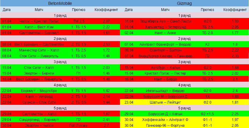 Результаты 5-го раунда Версуса
