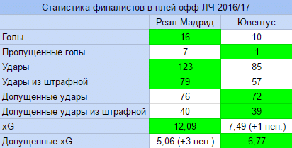 Статистика Реала и Ювентуса перед финалом ЛЧ