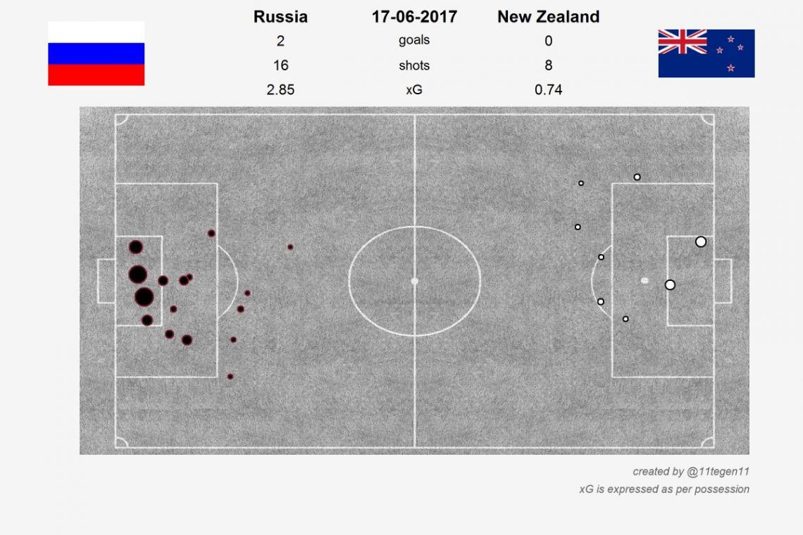 xG-карта матча Россия - Новая Зеландия