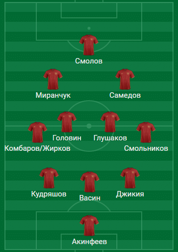 Ориентировочный состав сборной России на Кубок конфедераций-2017