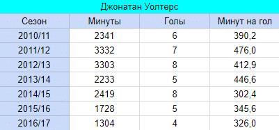 Статистика Джонатана Уолтерса