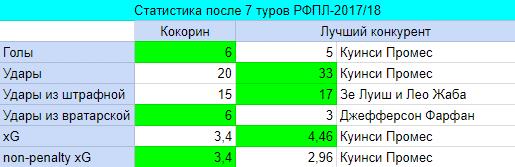 Таблица Кокорин-2017/18