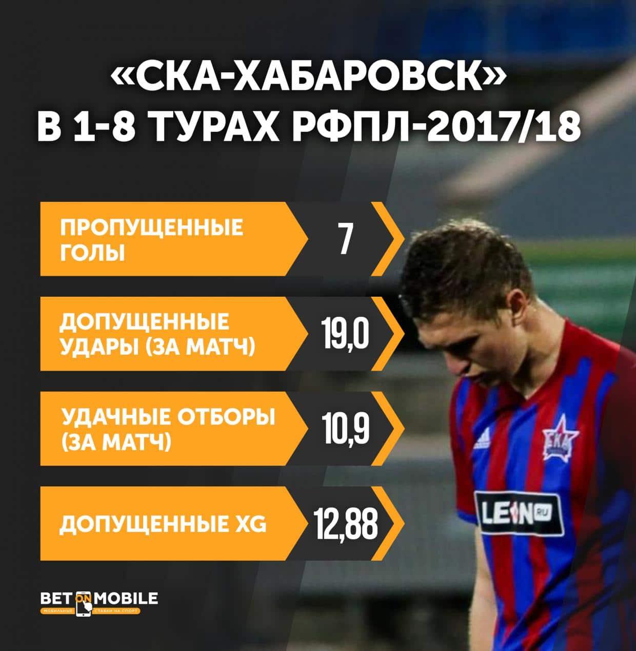 Инфографика СКА