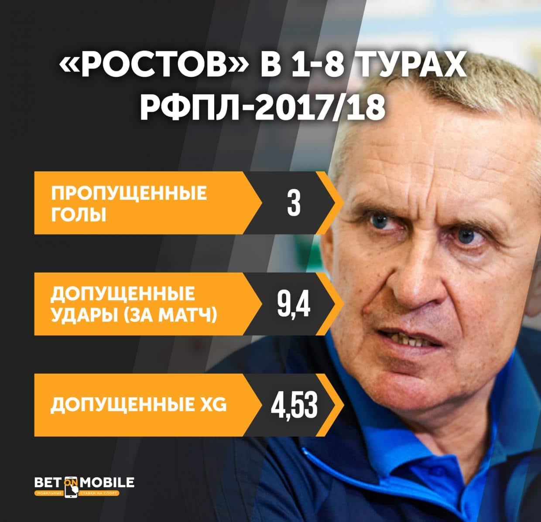 Инфографика Ростов