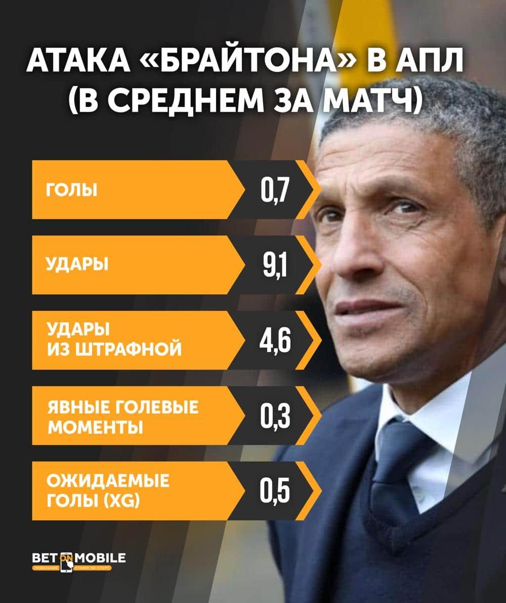 Инфографика Брайтон