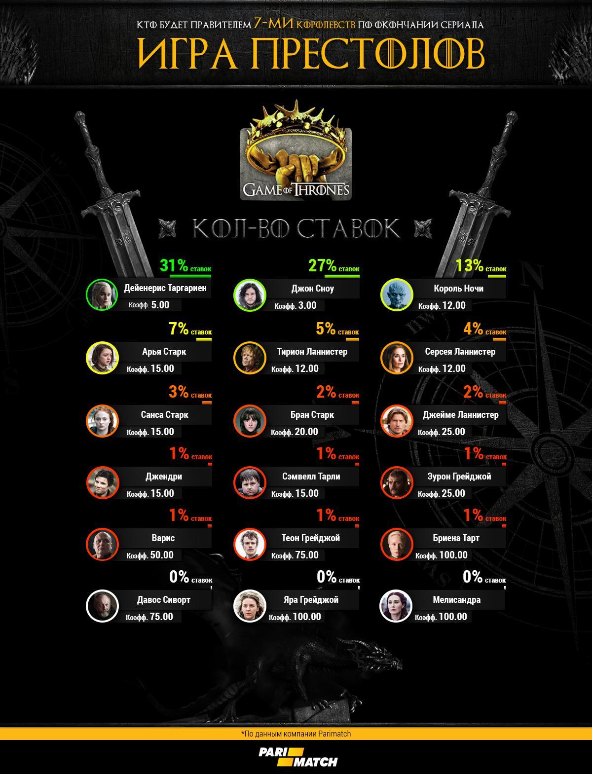 Ставки на Игру престолов