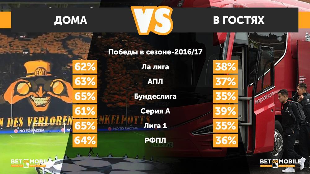 Домашнее преимущество в европейских топ-5 лигах