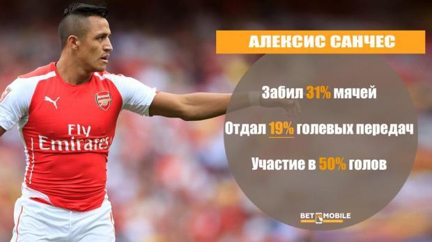 Арсенал с Алексисом Санчесом и без него