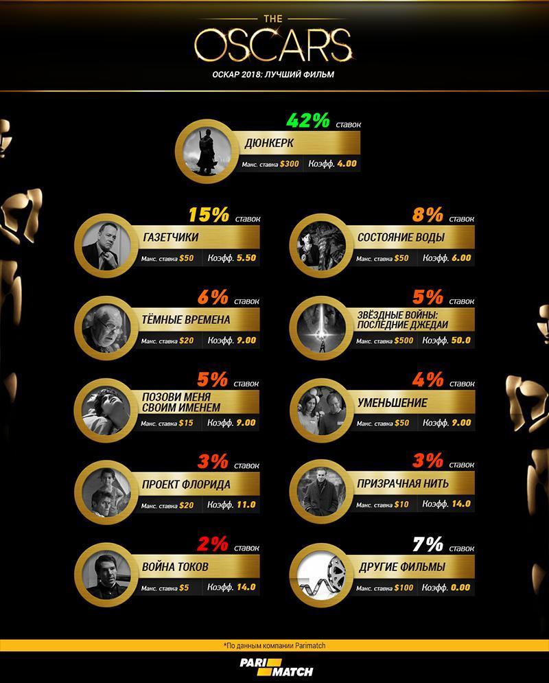Пари на Оскар в Пари-Матч