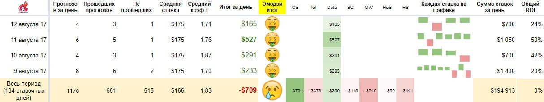 Результаты ставочной команды Олега Арумна