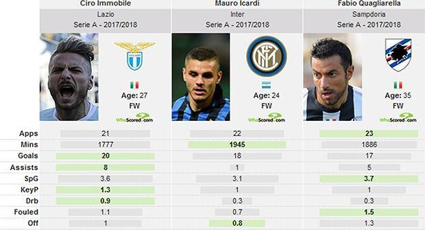 Италия (Serie A)