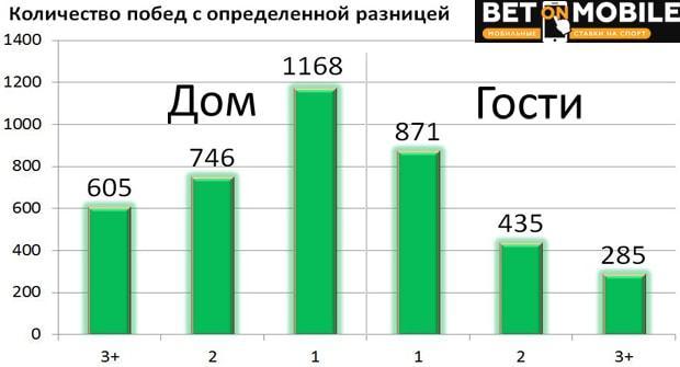 статистика ставок с форой