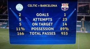 Как применять в ставках статистику владения мячом