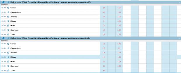 Прогнозы на DreamHack Masters Marseille
