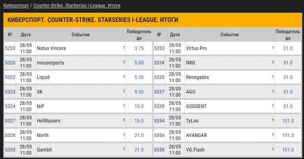 StarSeries i-League CS GO