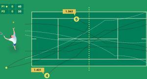 Стратегия ставок на вилки в теннисе в лайве