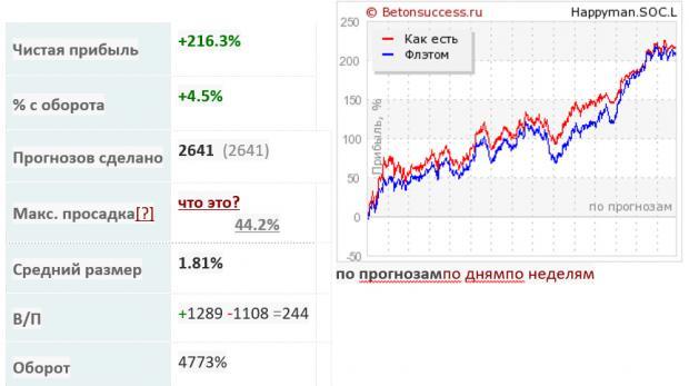 комплексный рейтинг рассылка прогнозов
