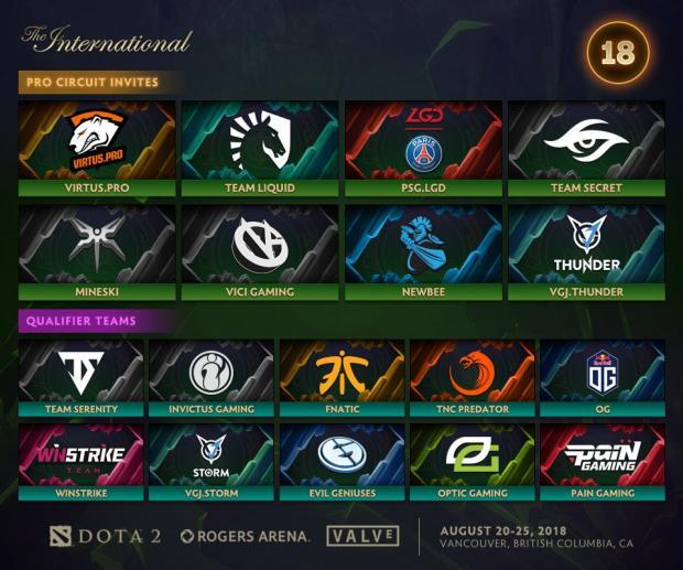 The International 2018 команды