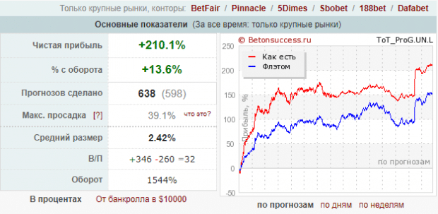 каппер Алексей Филатов totalprognoz