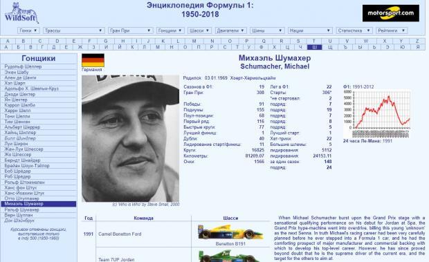 wildsoft motorsport Шумахер