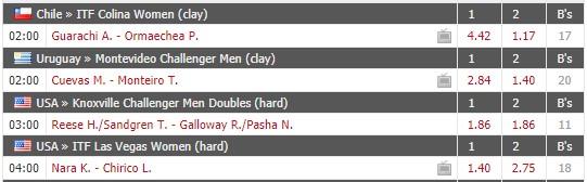 Ставка на счет 40-40 в теннисе