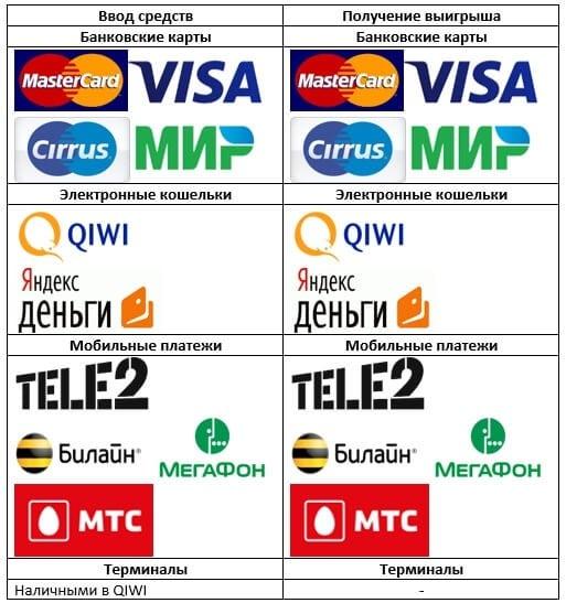мегафон платежи