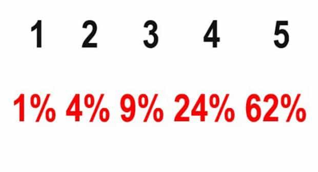 60 процентов в ставках
