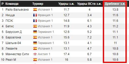 Дриблинг статистика команды