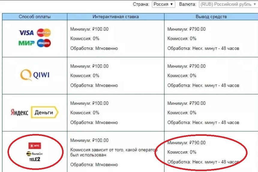 Как снять деньги в БК Марафон мобильные операторы