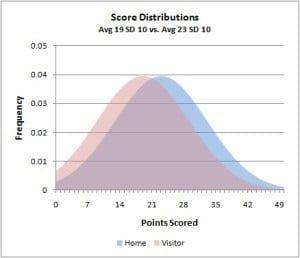 Распределение Пуассона в ставках на спорт