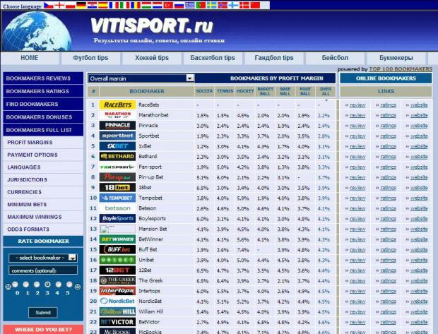 vitisport футбол ставки советы