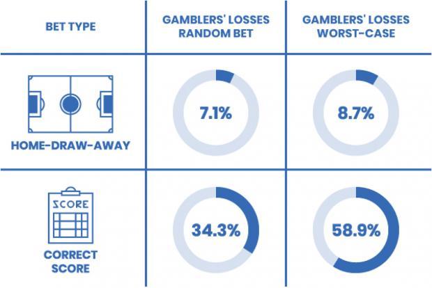 Машинный анализ Кембридж ставки на спорт